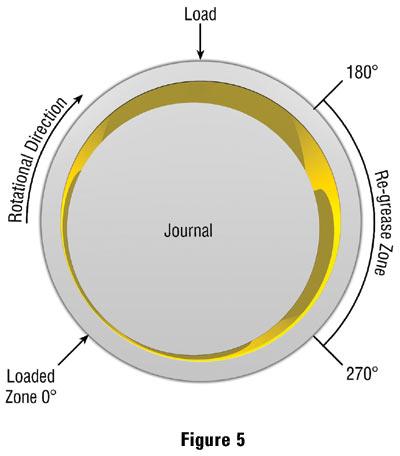 Sleeve bearing lubrication for Electric motor bearing lubrication