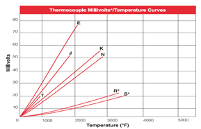 Bearing Thermocouple Bearing Sensor Embedment